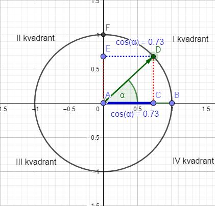 Trigonometrijski krug 2