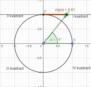 Trigonometrijski krug ct