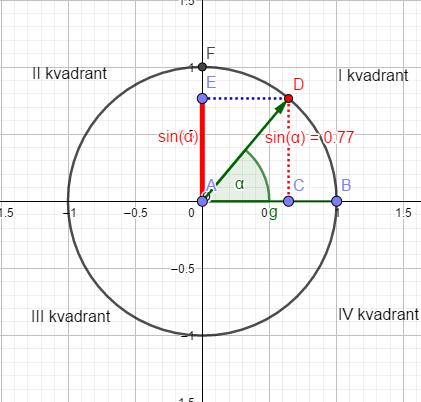 Trigonometrijski krug s