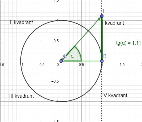 Trigonometrijski krug t
