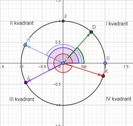 Trigonometrijski krug 1