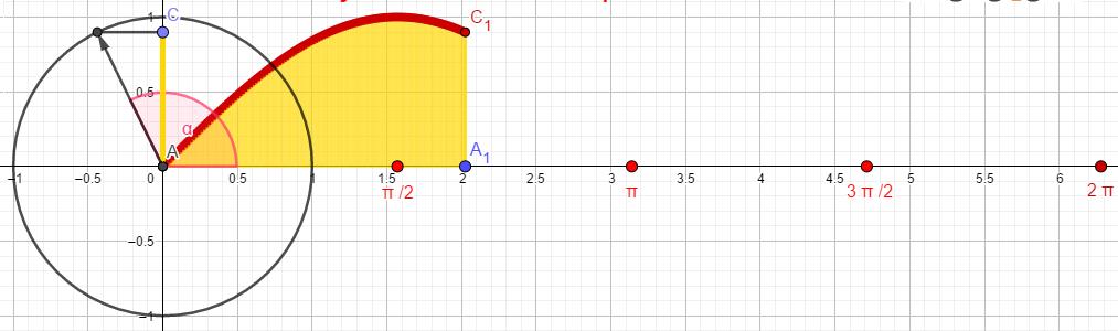 Osnovne trigonometrijske funkcije y=sinx