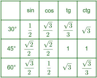 tablica vrednosti trigonometrijskih funkcija oštraog ugla