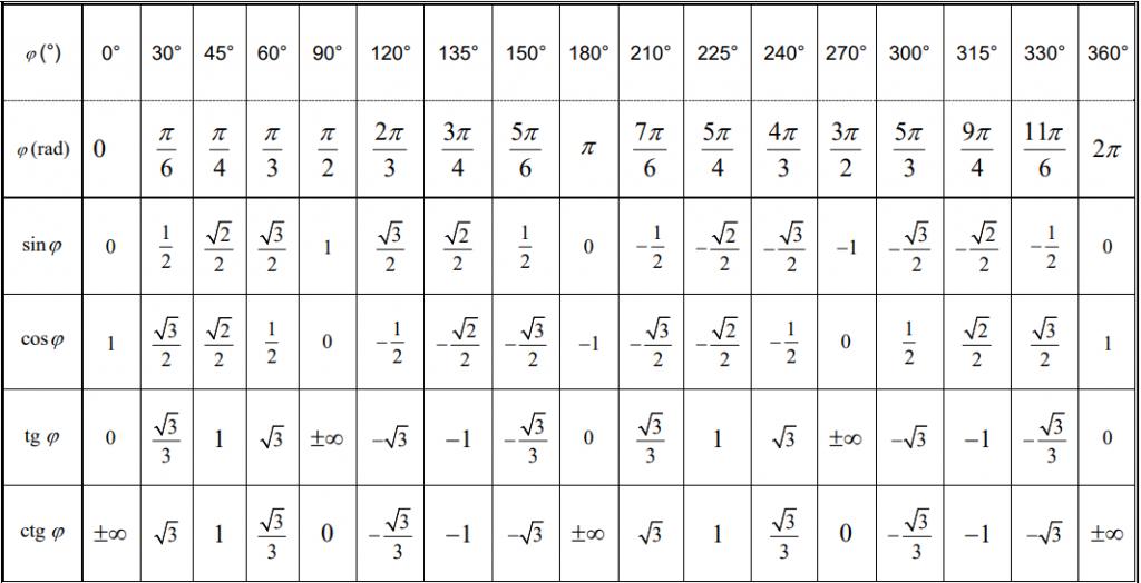 velika tablica vrednosti trigonometrijskih funkcija nekog ugla