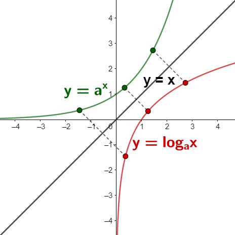 Logaritamska funkcija