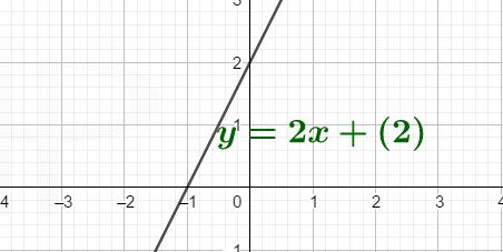 Funkcije linearna