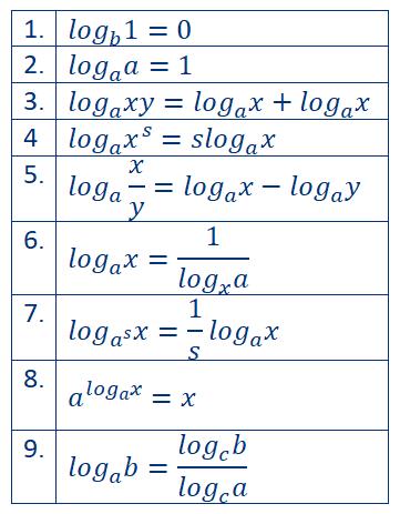 Logaritamske jednačine osobine