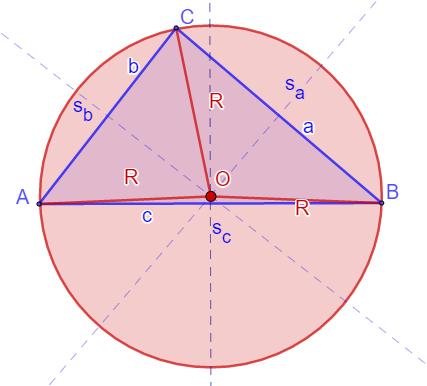 Centar opisane kružnice