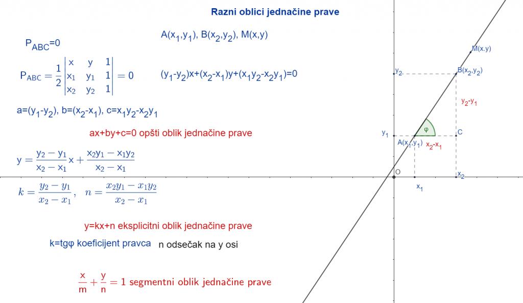 Razni oblici jednačine prave