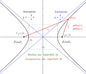 Geometrija Hiperbola